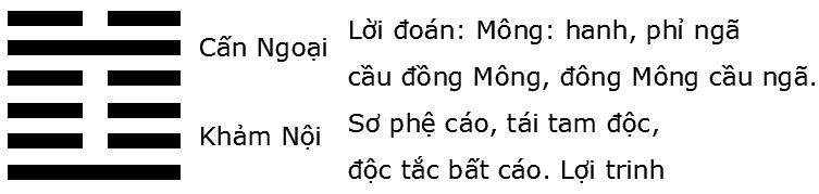 Giải mã ý nghĩa quẻ Kinh Dịch: Quẻ số 4 – quẻ Sơn Thủy Mông (蒙 méng)