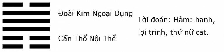 Giải mã ý nghĩa quẻ Kinh Dịch: Quẻ số 31 – Trạch Sơn Hàm (咸 xián)